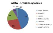 ACBW emissions globales